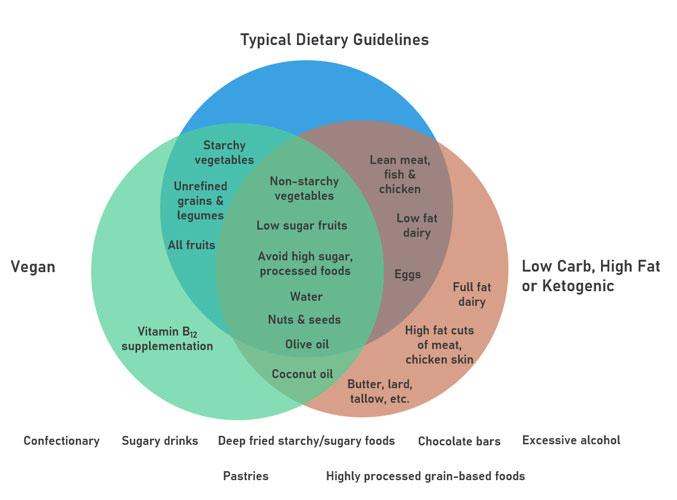 which-diet