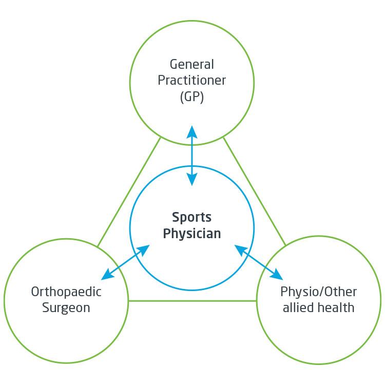 bos-sports-medicine-diagram
